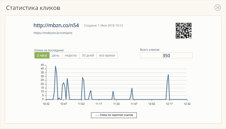 Короткие ссылки - Панель управления Mobizon